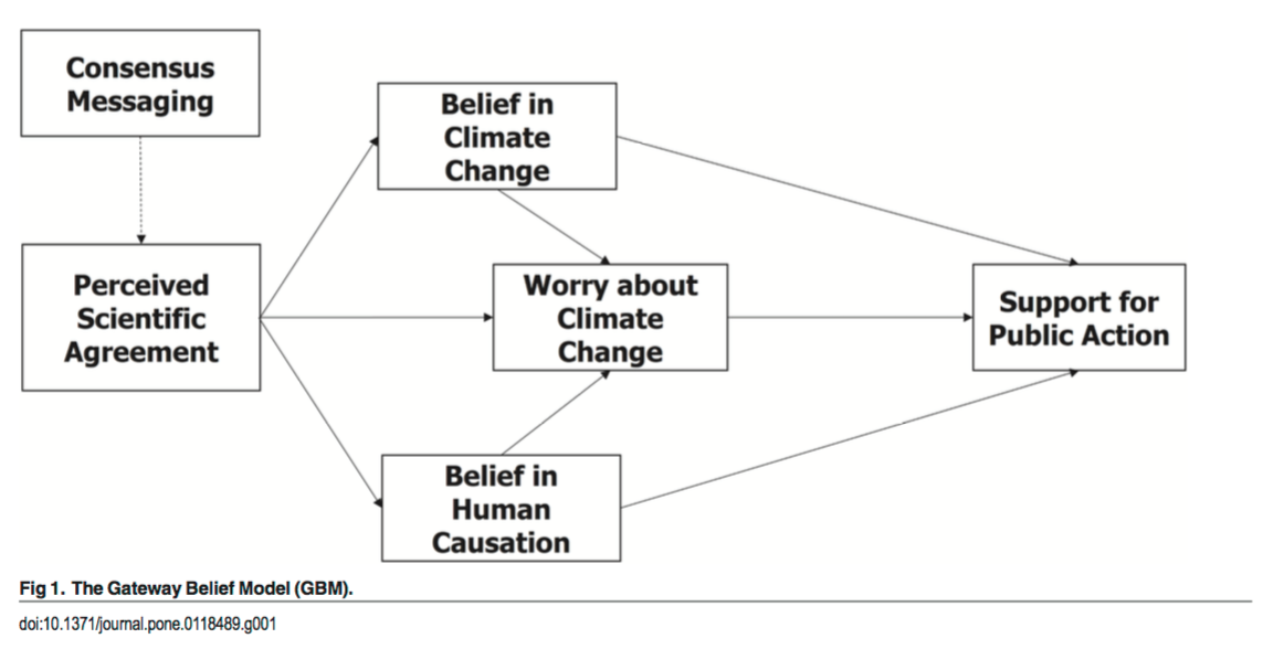 communicating the scientific consensus on climate change Through a comprehensive collection of articles, the oxford encyclopedia of climate change communication explores the origin and evolution of our understanding of climate change as it is presented in communication and media.