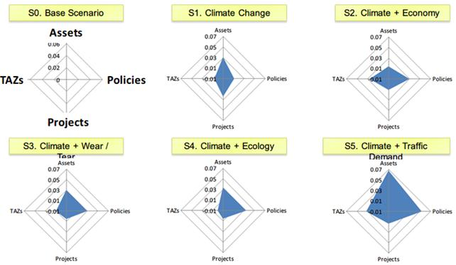 Figure 3: The study produced a visualization of the scores from five climate scenarios to the four asset categories. The results indicate that asset prioritization is most sensitive to climate and increased traffic demand.